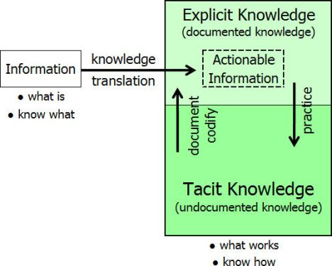information versus knowledge