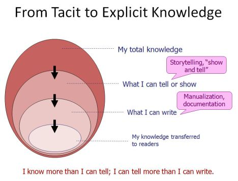 tacit-to-explicit
